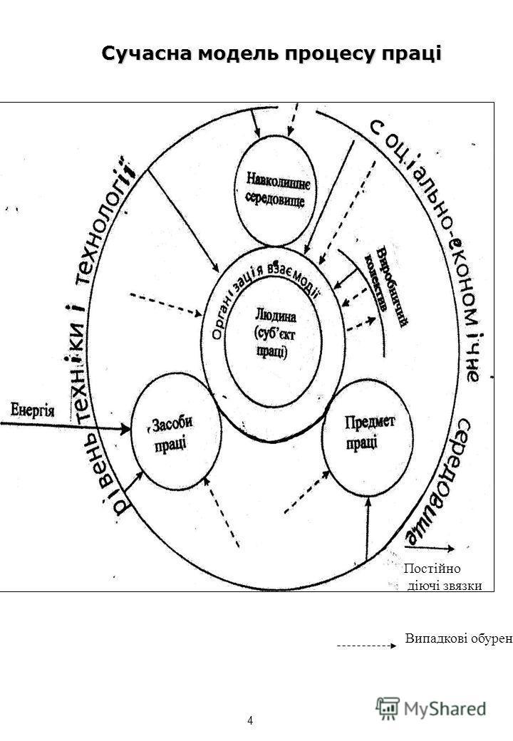 Постійно діючі звязки Випадкові обурення Сучасна модель процесу праці 4