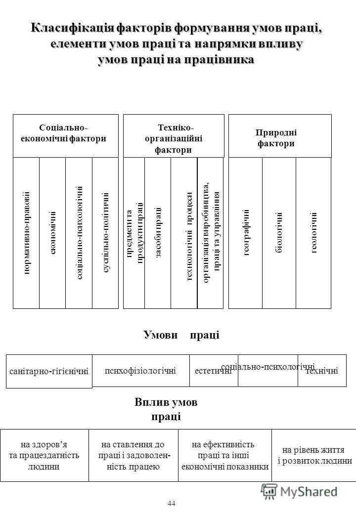 Класифікація факторів формування умов праці, елементи умов праці та напрямки впливу умов праці на працівника Cоцiально- економiчнi фактори cоцiально-психологiчнi економiчн i нормативно-правові i суспiльно-полiтичн i предмети та продукти праці засоби