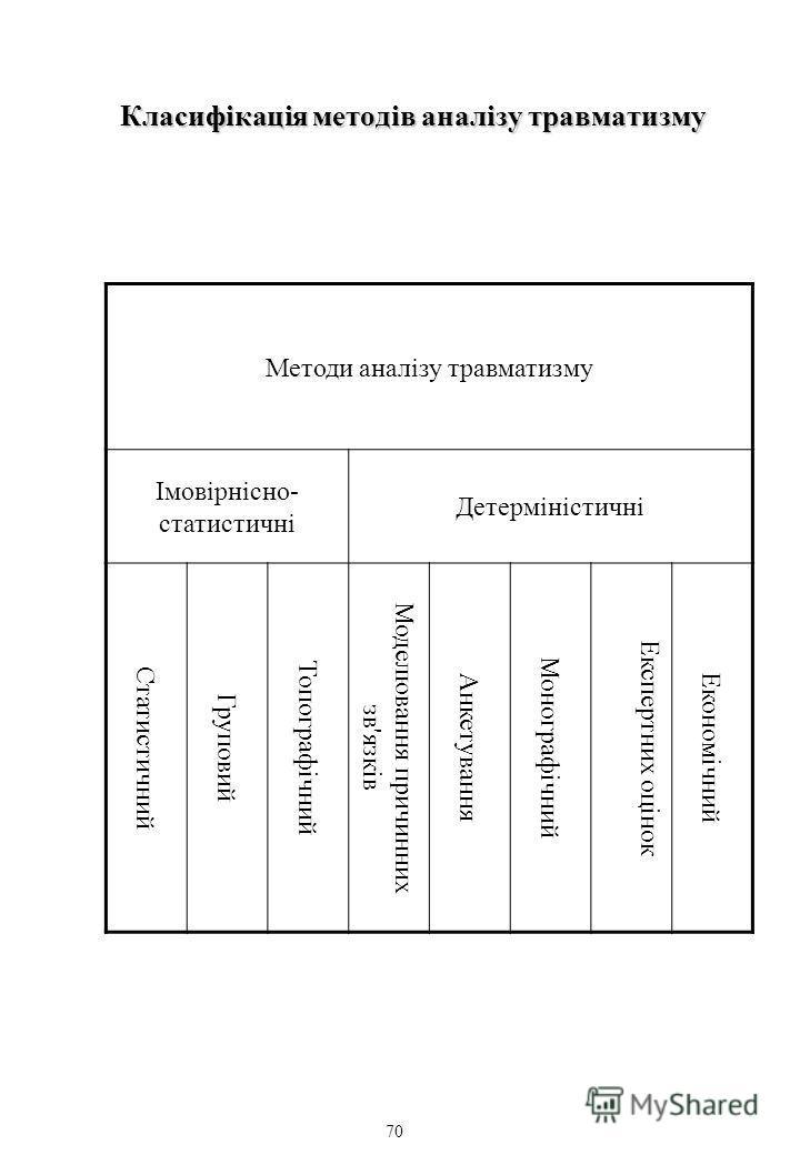 Класифікація методів аналізу травматизму Методи аналізу травматизму Імовірнісно- статистичні Детерміністичні Статистичний Груповий Топографічний Моделювання причинних зв'язків Анкетування Монографічний Експертних оцінок Економічний 70