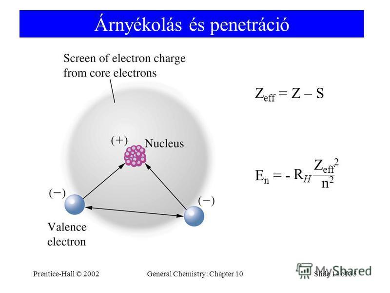 Prentice-Hall © 2002General Chemistry: Chapter 10Slide 14 of 35 Árnyékolás és penetráció Z eff = Z – S E n = - RHRH n2n2 Z eff 2