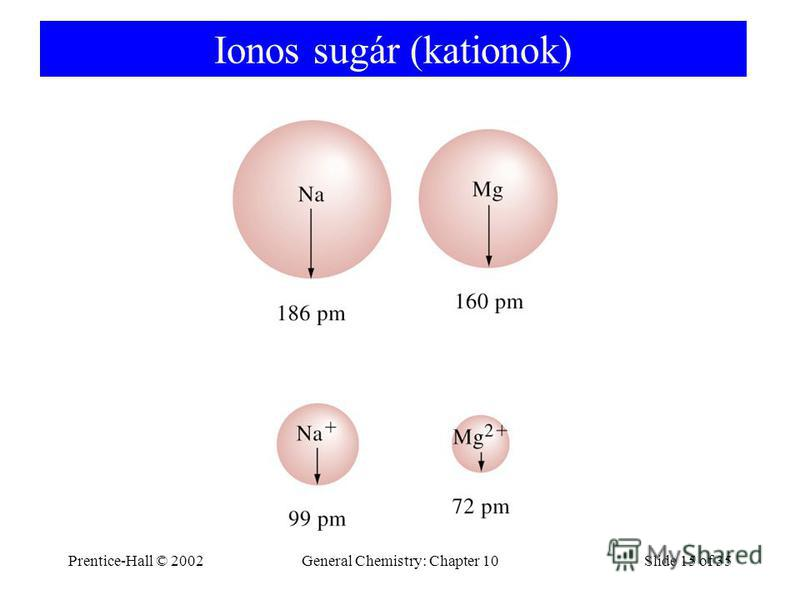 Prentice-Hall © 2002General Chemistry: Chapter 10Slide 15 of 35 Ionos sugár (kationok)