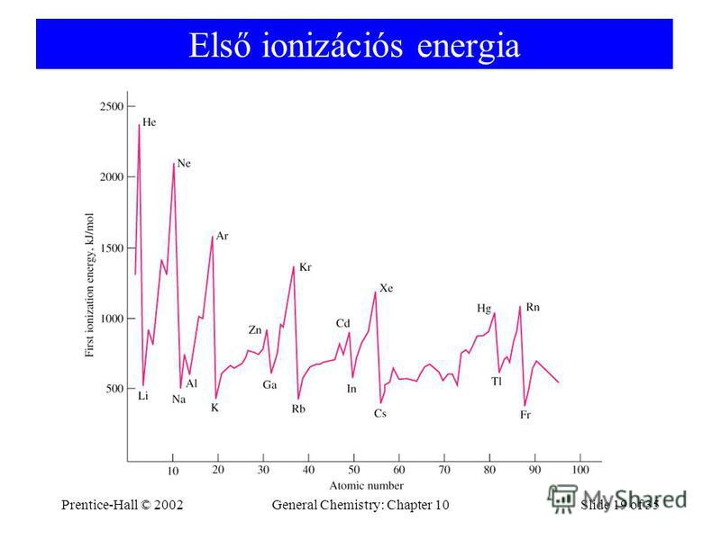 Prentice-Hall © 2002General Chemistry: Chapter 10Slide 19 of 35 Első ionizációs energia