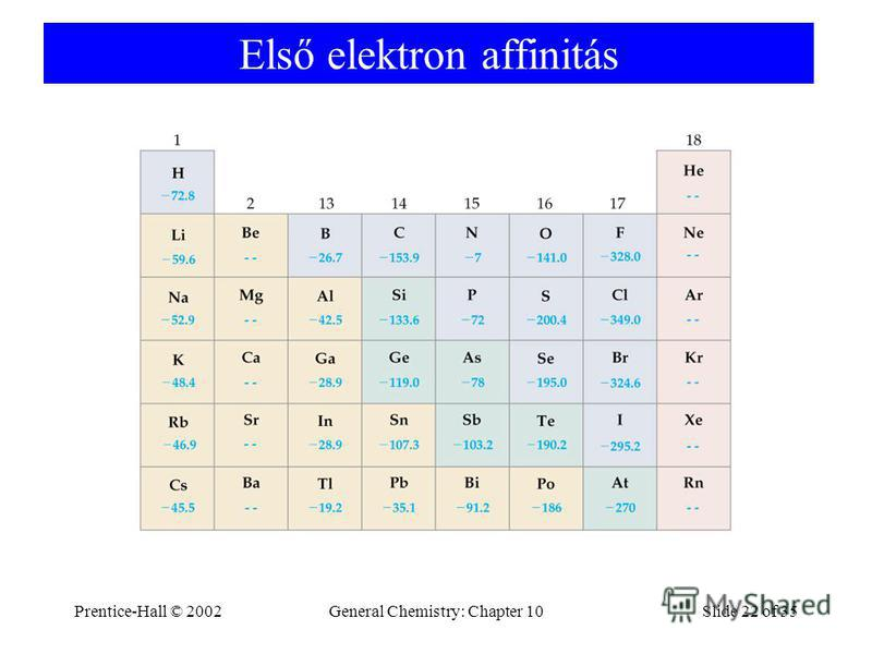 Prentice-Hall © 2002General Chemistry: Chapter 10Slide 22 of 35 Első elektron affinitás