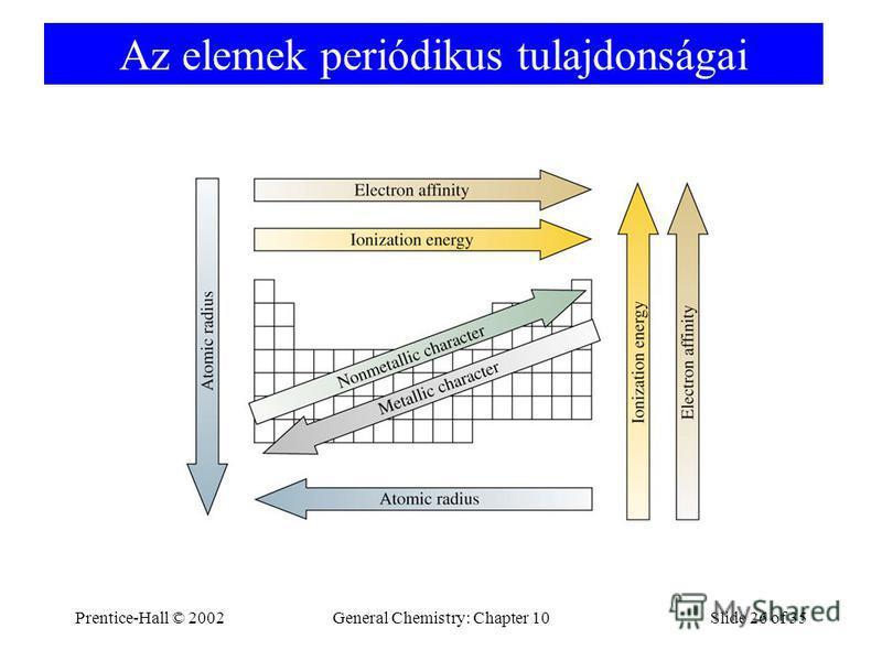 Prentice-Hall © 2002General Chemistry: Chapter 10Slide 26 of 35 Az elemek periódikus tulajdonságai
