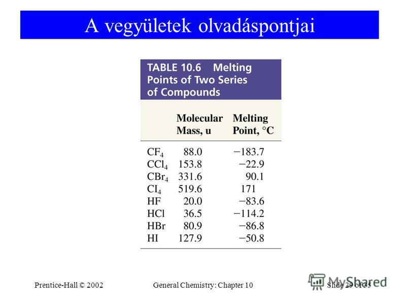 Prentice-Hall © 2002General Chemistry: Chapter 10Slide 29 of 35 A vegyületek olvadáspontjai