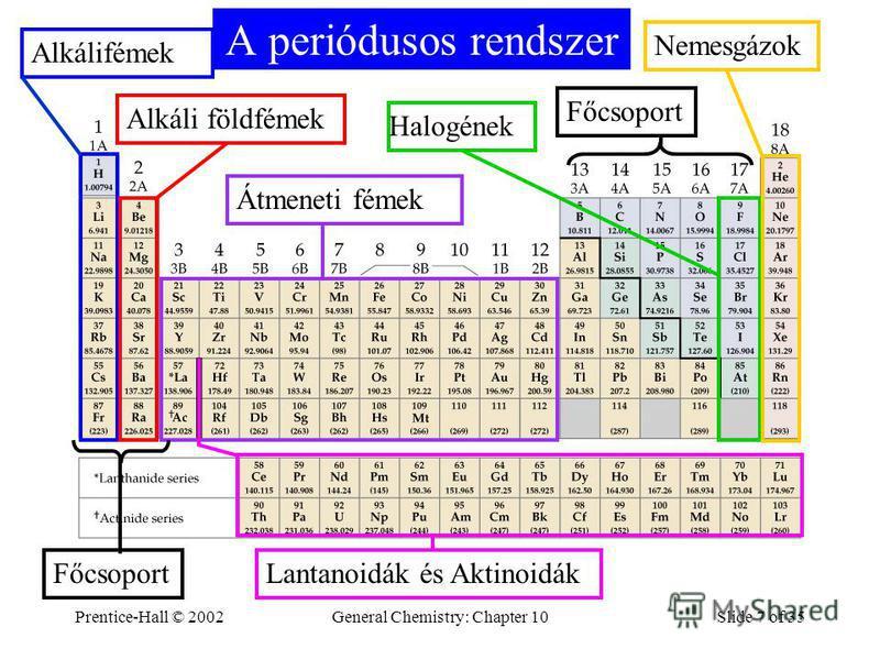 Prentice-Hall © 2002General Chemistry: Chapter 10Slide 7 of 35 A periódusos rendszer AlkálifémekAlkáli földfémekÁtmeneti fémekHalogénekNemesgázok Lantanoidák és Aktinoidák Főcsoport