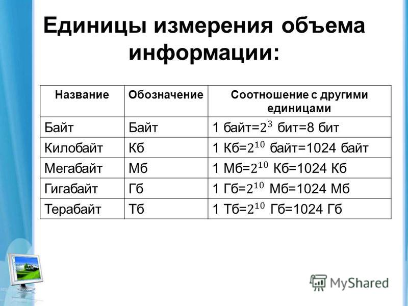 Единицы измерения объема информации: Название ОбозначениеСоотношение с другими единицами Байт Килобайт Кб Мегабайт Мб Гигабайт Гб Терабайт Тб