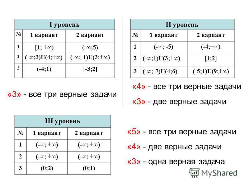 I уровень 1 вариант 2 вариант 1 [1; +)(-;5) 2 (-;3)U(4;+)(-;-1)U(3;+) 3 (-4;1)[-3;2] II уровень 1 вариант 2 вариант 1(-; -5)(-4;+) 2(-;1)U(3;+)[1;2] 3(-;-7)U(4;6)(-5;1)U(9;+) III уровень 1 вариант 2 вариант 1(-; +) 2 3(0;2)(0;1) «4» - все три верные