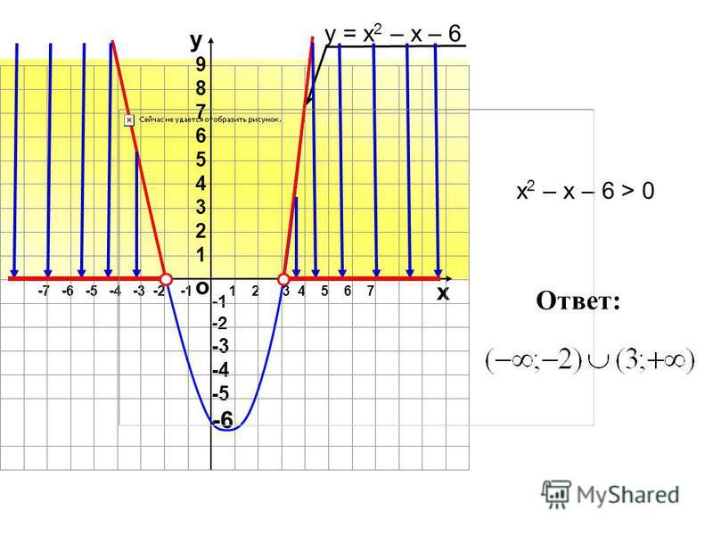 -7 -6 -5 -4 -3 -2 -11 2 3 4 5 6 7 о х -2 -3 -4 -5 -6 у 987654321987654321 у = х 2 – х – 6 х 2 – х – 6 > 0 Ответ: