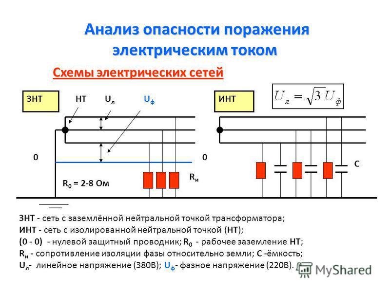 Причины электротравматизма 1. Случайное двухфазное или однофазное прикосновение к токоведущим частям. 2. Приближение человека на опасное расстояние к шинам высокого напряжения (распределительные устройства, электрические щиты, норматив - минимальное
