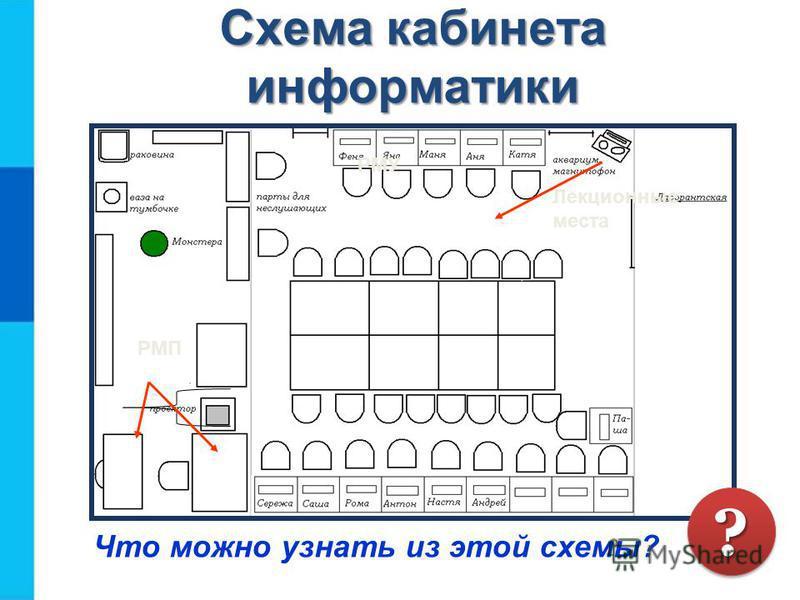 Схема кабинета информатики Что можно узнать из этой схемы? Лекционные места РМУ РМП ??