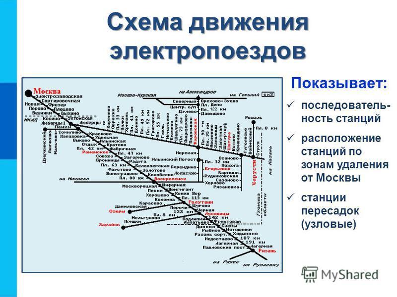 Схема движения электропоездов Показывает: последовательность станций расположение станций по зонам удаления от Москвы станции пересадок (узловые)