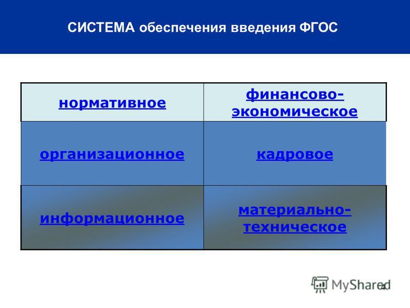 4 СИСТЕМА обеспечения введения ФГОС нормативное финансово- экономическое организационное кадровое информационное материально- техническое