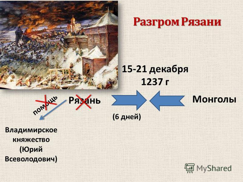Разгром Рязани 15-21 декабря 1237 г Монголы Рязань помощь Владимирское княжество (Юрий Всеволодович) (6 дней)