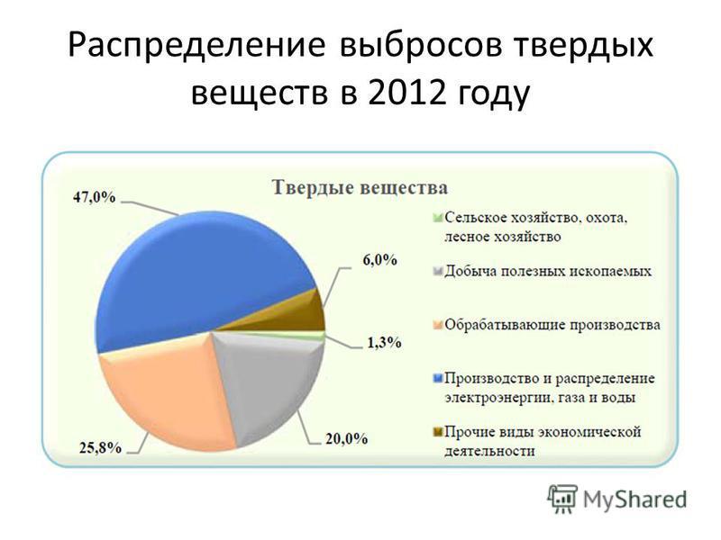 Распределение выбросов твердых веществ в 2012 году