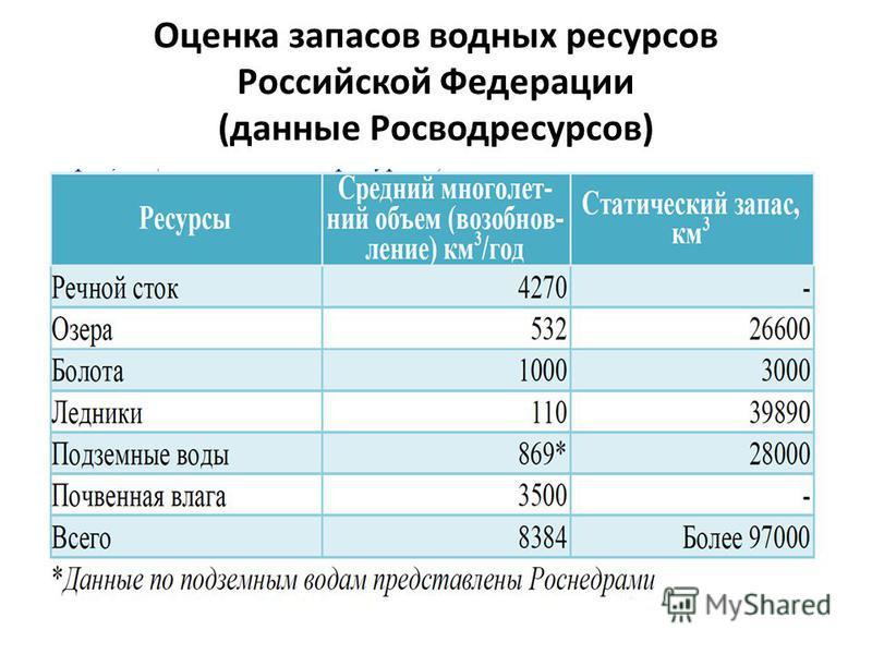 Оценка запасов водных ресурсов Российской Федерации (данные Росводресурсов)