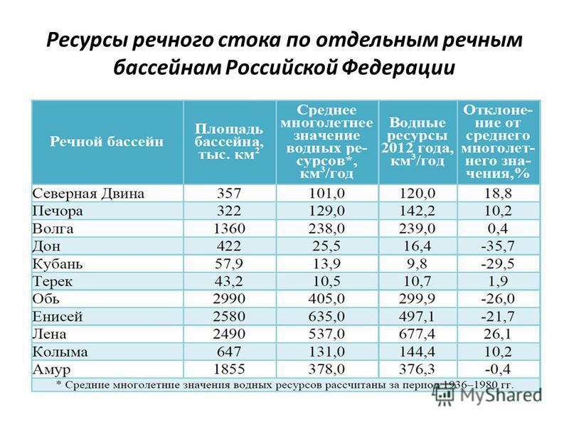 Ресурсы речного стока по отдельным речным бассейнам Российской Федерации