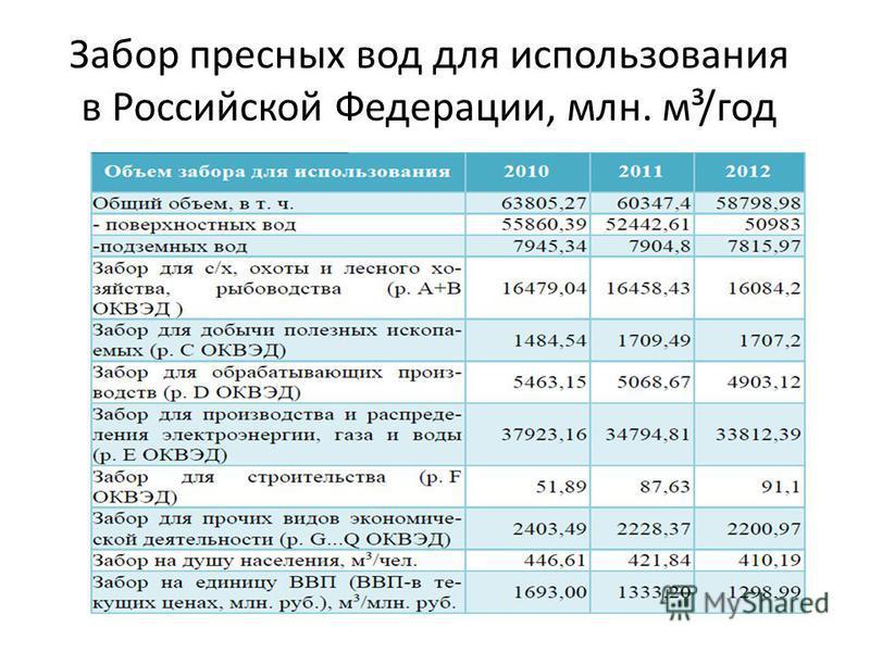 Забор пресных вод для использования в Российской Федерации, млн. м³/год