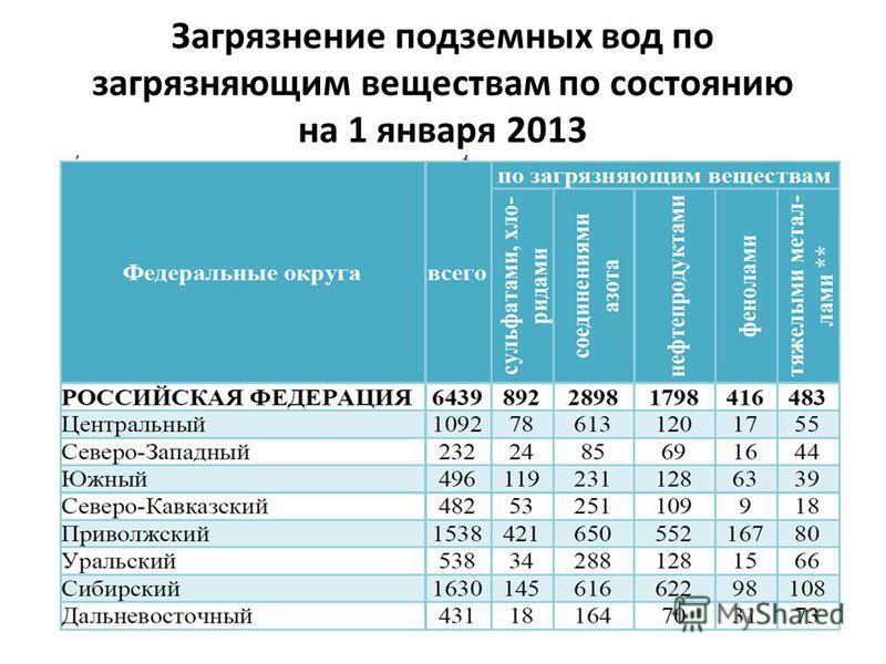 Загрязнение подземных вод по загрязняющим веществам по состоянию на 1 января 2013