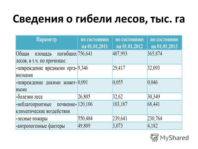 Сведения о гибели лесов, тыс. га
