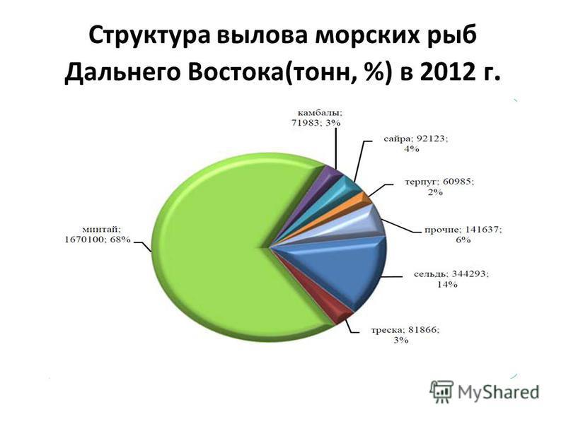 Структура вылова морских рыб Дальнего Востока(тонн, %) в 2012 г.