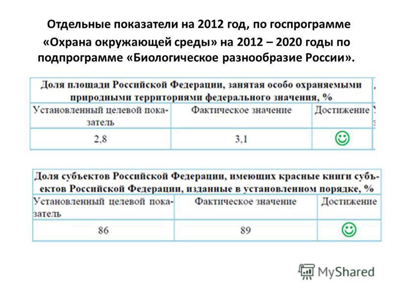 Отдельные показатели на 2012 год, по госпрограмме «Охрана окружающей среды» на 2012 – 2020 годы по подпрограмме «Биологическое разнообразие России».