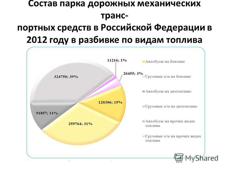 Состав парка дорожных механических транс- портных средств в Российской Федерации в 2012 году в разбивке по видам топлива
