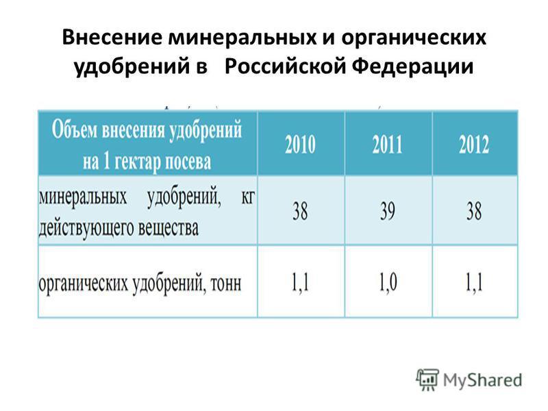 Внесение минеральных и органических удобрений в Российской Федерации