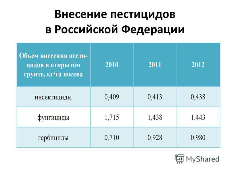 Внесение пестицидов в Российской Федерации