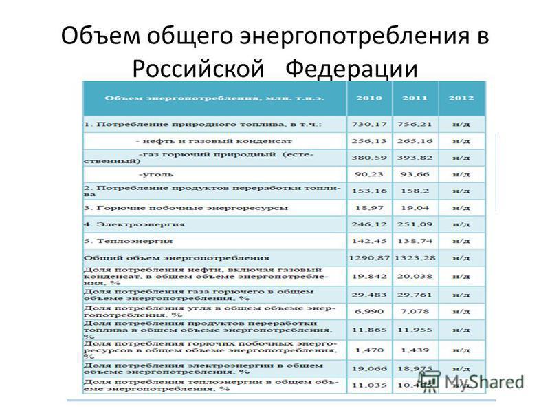 Объем общего энергопотребления в Российской Федерации