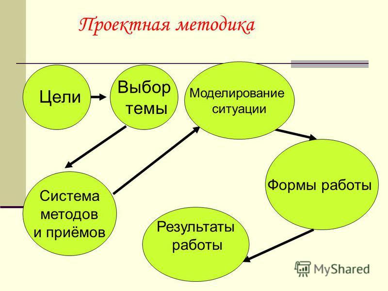 Проектная методика Цели Выбор темы Система методов и приёмов Формы работы Моделирование ситуации Результаты работы