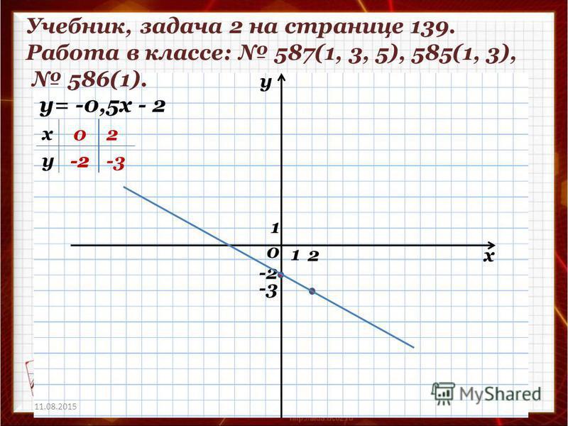 х у 0 1 1 11.08.2015 Учебник, задача 2 на странице 139. Работа в классе: 587(1, 3, 5), 585(1, 3), 586(1). у= -0,5 х - 2 х у 0 -2 2 -3 2 -2