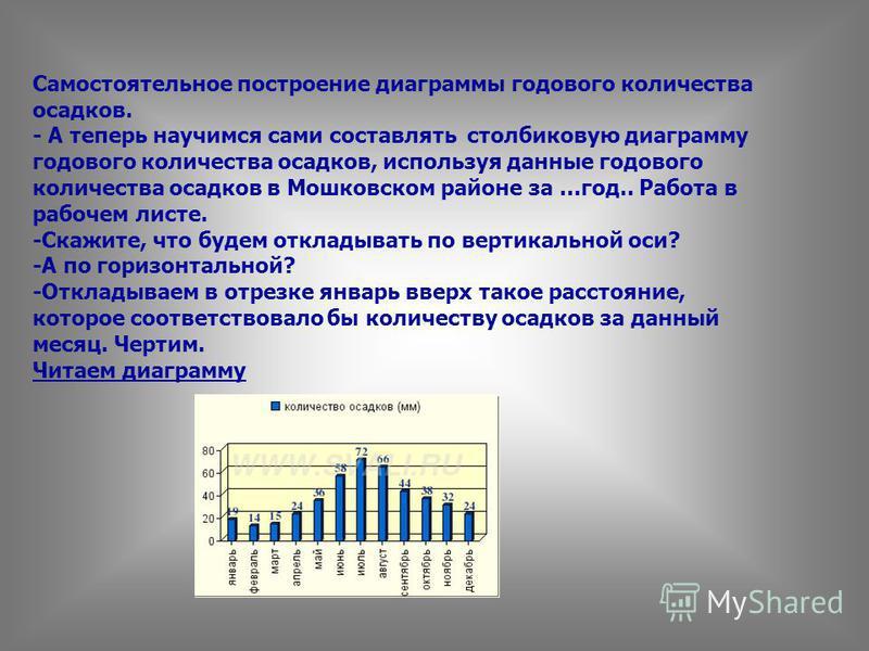 Самостоятельное построение диаграммы годового количества осадков. - А теперь научимся сами составлять столбиковую диаграмму годового количества осадков, используя данные годового количества осадков в Мошковском районе за …год.. Работа в рабочем листе