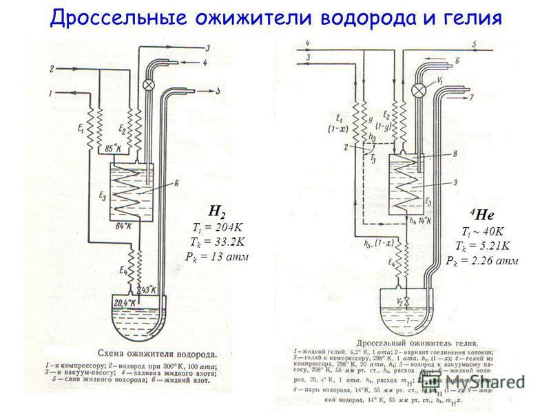 Дроссельные ожижители водорода и гелия H 2 T i = 204K T k = 33.2K P k = 13 атм 4 He T i ~ 40K T k = 5.21K P k = 2.26 атм