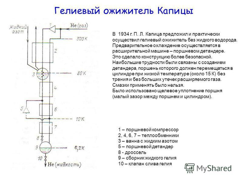 Гелиевый ожижитель Капицы 1 – поршневой компрессор 2, 4, 6, 7 – теплообменники 3 – ванна с жидким азотом 5 – поршневой детандер 8 - дроссель 9 – сборник жидкого гелия 10 – клапан слива гелия В 1934 г. П. Л. Капица предложил и практически осуществил г
