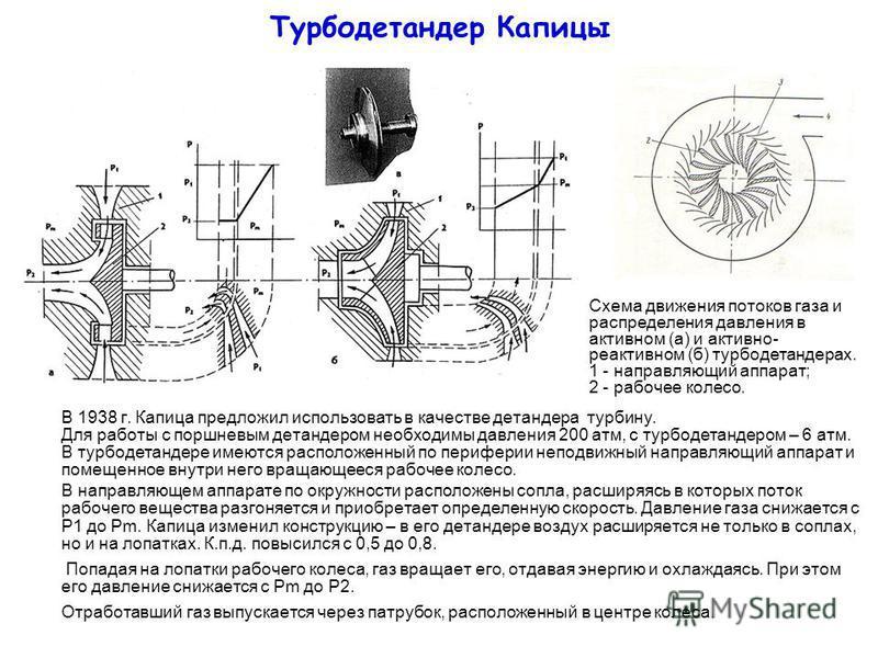Турбодетандер Капицы В 1938 г. Капица предложил использовать в качестве детандера турбину. Для работы с поршневым детандером необходимы давления 200 атм, с турбодетандером – 6 атм. В турбодетандере имеются расположенный по периферии неподвижный напра