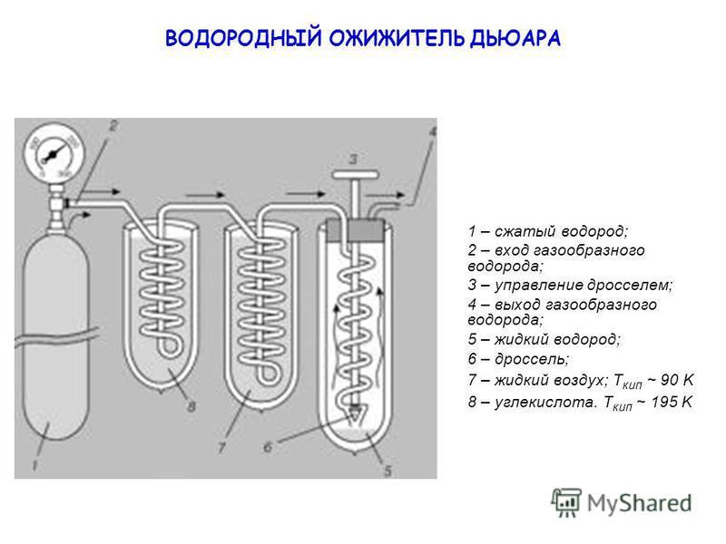ВОДОРОДНЫЙ ОЖИЖИТЕЛЬ ДЬЮАРА 1 – сжатый водород; 2 – вход газообразного водорода; 3 – управление дросселем; 4 – выход газообразного водорода; 5 – жидкий водород; 6 – дроссель; 7 – жидкий воздух; Т кип ~ 90 K 8 – углекислота. Т кип ~ 195 K