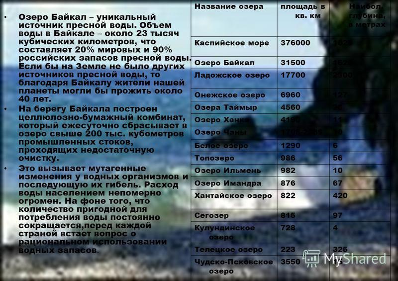 Озеро Байкал – уникальный источник пресной воды. Объем воды в Байкале – около 23 тысяч кубических километров, что составляет 20% мировых и 90% российских запасов пресной воды. Если бы на Земле не было других источников пресной воды, то благодаря Байк