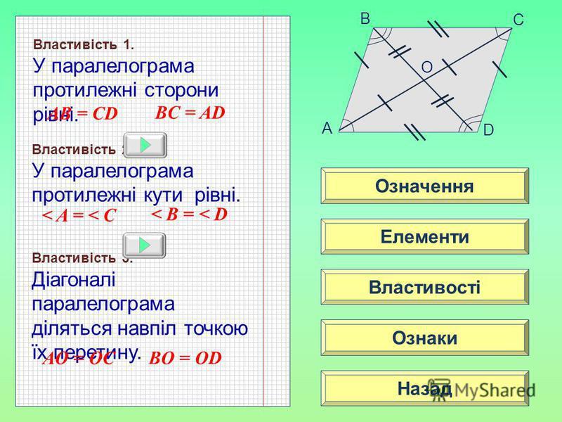 власт A B C D Означення Властивості Ознаки Елементи Назад Властивість 1. У паралелограма протилежні сторони рівні. Властивість 2. У паралелограма протилежні кути рівні. Властивість 3. Діагоналі паралелограма діляться навпіл точкою їх перетину. AB = C