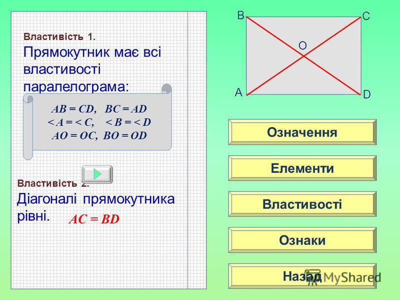 Означення Властивості Ознаки Елементи Назад A B C D Властивість 1. Прямокутник має всі властивості паралелограма: Властивість 2. Діагоналі прямокутника рівні. AC = BD O AB = CD, BC = AD < A = < C, < B = < D AO = OC, BO = OD