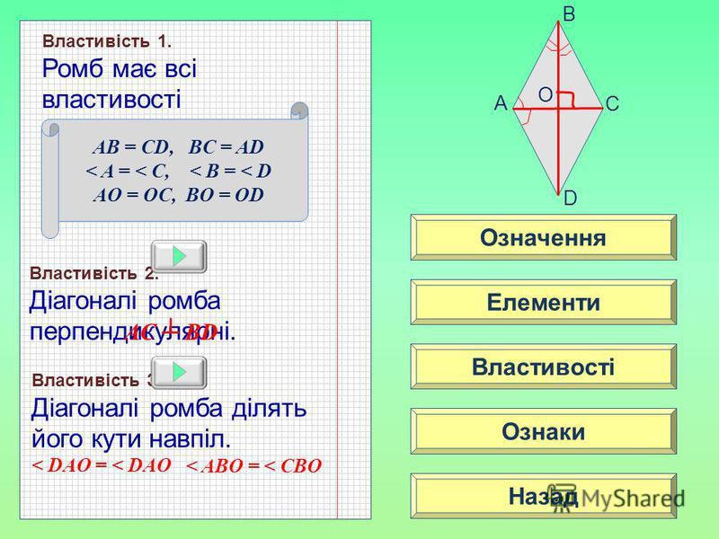 Означення Властивості Ознаки Елементи Назад A C D B Властивість 1. Ромб має всі властивості паралелограма: Властивість 2. Діагоналі ромба перпендикулярні. AC BD AB = CD, BC = AD < A = < C, < B = < D AO = OC, BO = OD O Властивість 3. Діагоналі ромба д