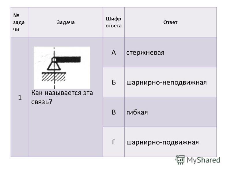 задачи Задача Шифр ответа Ответ 1 Как называется эта связь? А стержневая Б шарнирно-неподвижная В гибкая Г шарнирно-подвижная