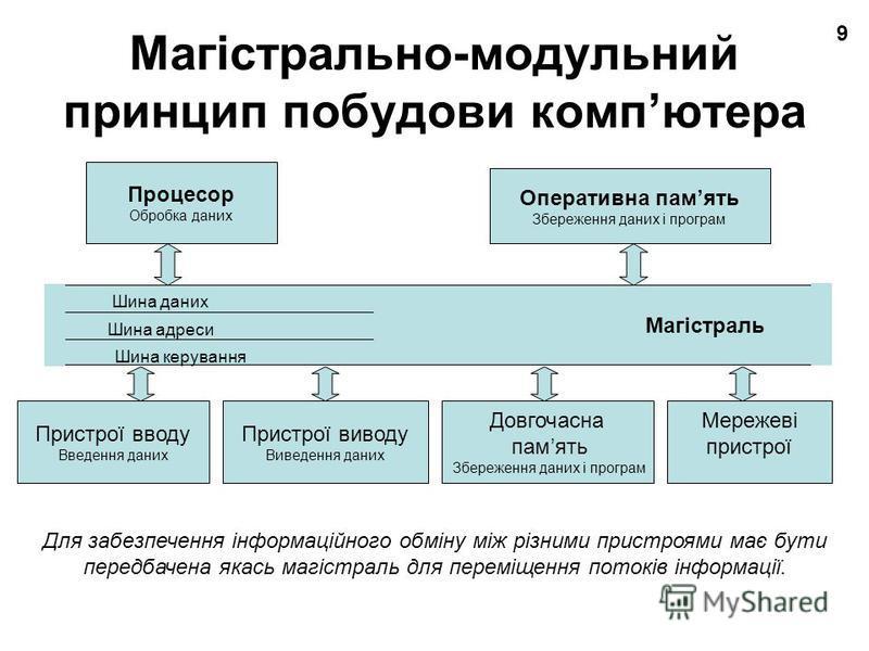 9 Магістрально-модульний принцип побудови компютера Магістраль Шина даних Шина адреси Шина керування Процесор Обробка даних Оперативна память Збереження даних і програм Пристрої вводу Введення даних Пристрої виводу Виведення даних Довгочасна память З