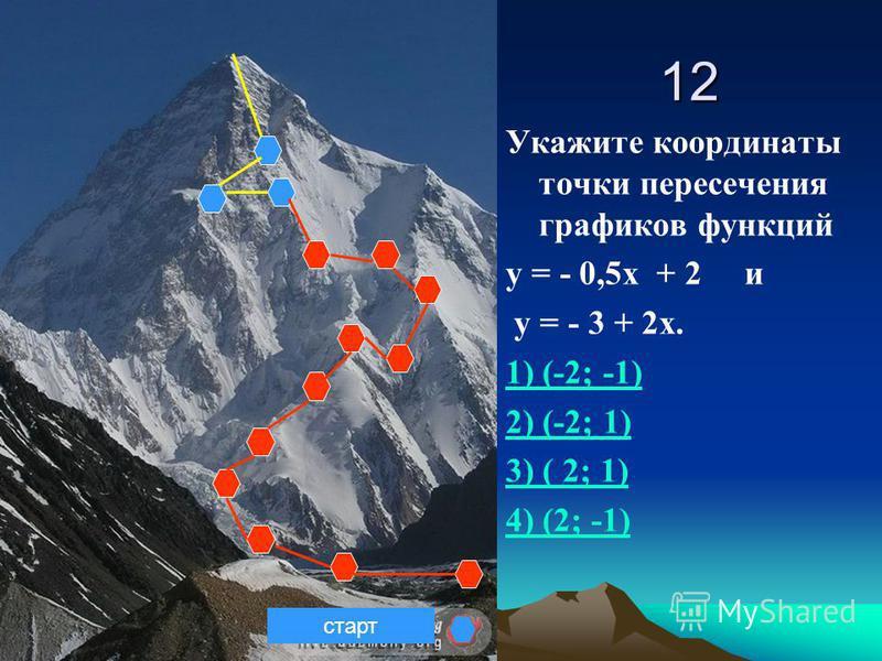 12 Укажите координаты точки пересечения графиков функций у = - 0,5 х + 2 и у = - 3 + 2 х. 1) (-2; -1) 2) (-2; 1) 3) ( 2; 1) 4) (2; -1) старт
