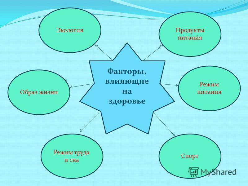 Факторы, влияющие на здоровье Образ жизни Режим питания Режим труда и сна Спорт Продукты питания Экология