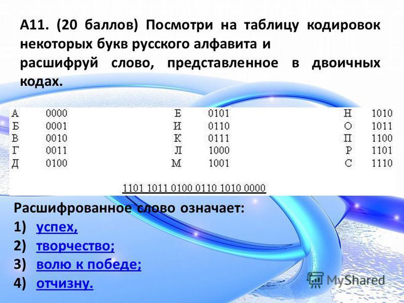 А11. (20 баллов) Посмотри на таблицу кодировок некоторых букв русского алфавита и расшифруй слово, представленное в двоичных кодах. Расшифрованное слово означает: 1)успех,успех, 2)творчество;творчество; 3)волю к победе;волю к победе; 4)отчизну.отчизн