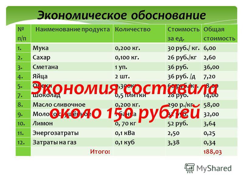 Экономическое обоснование п/п Наименование продукта Количество Стоимость за ед. Общая стоимость 1.Мука 0,200 кг.30 руб./ кг.6,00 2.Сахар 0,100 кг.26 руб./кг 2,60 3.Сметана 1 уп.36 руб.36,00 4.Яйца 2 шт.36 руб. /д 7,20 5.Орехи 0,300 кг 60 руб./кг.18,0