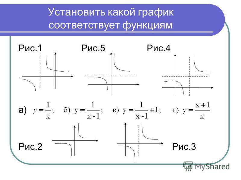 Установить какой график соответствует функциям Рис.1 Рис.5 Рис.4 а) Рис.2 Рис.3