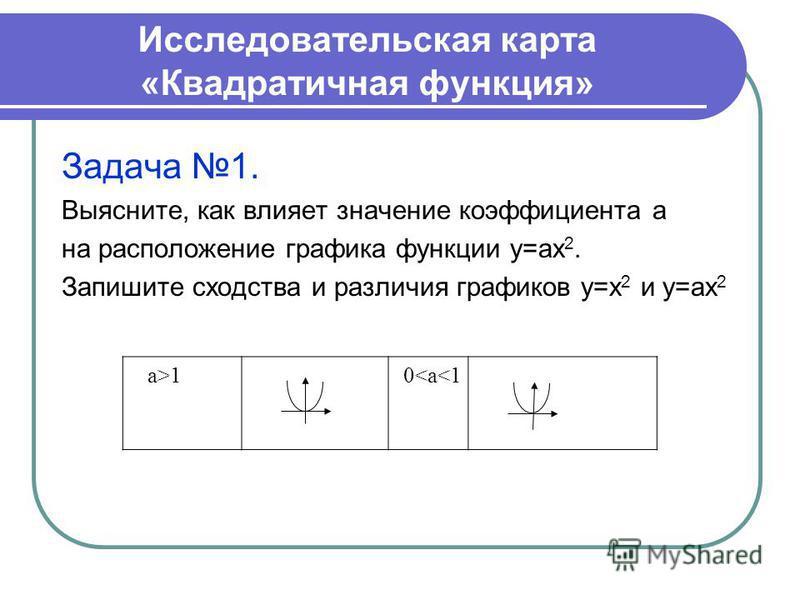 Исследовательская карта «Квадратичная функция» Задача 1. Выясните, как влияет значение коэффициента а на расположение графика функции у=ах 2. Запишите сходства и различия графиков у=х 2 и у=ах 2 а>1 0<а<1