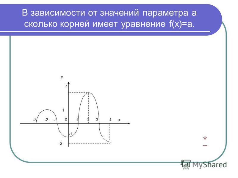 В зависимости от значений параметра а сколько корней имеет уравнение f(x)=а. * у 4 1 -3 -2 -1 0 1 2 3 4 х -2